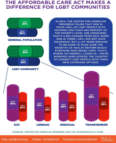 Graphs: The Affordable Care Act Makes a Difference for LGBT Communities