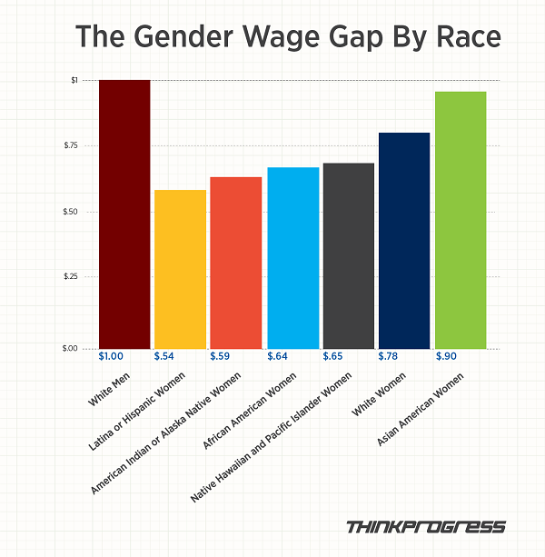 equal pay thinkprogress