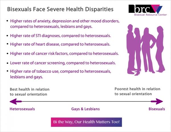 bi health outcomes