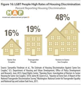 LGBT People Face High Rates of Housing Discrimination