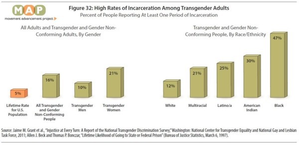 thumbnail_Figure 32 High Rates of Incarceration Among Transgender Adults